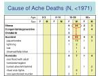 cause of ache deaths n 1971