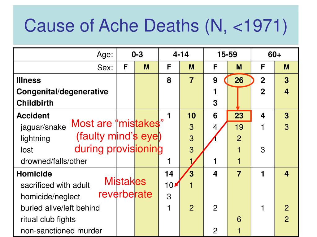 Cause of Ache Deaths (N, <1971)