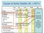 cause of ache deaths n 197113