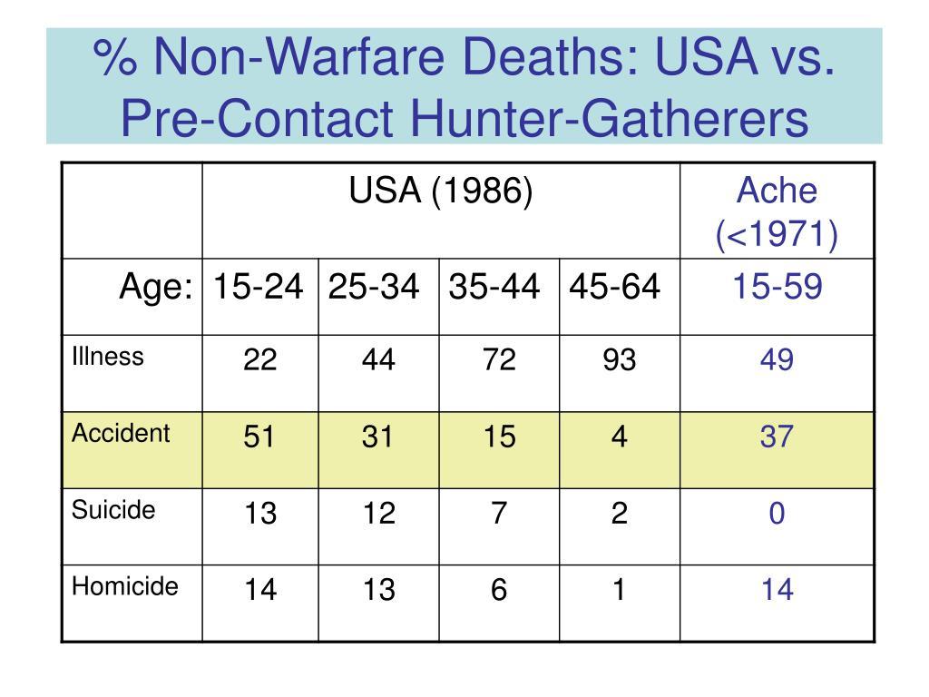 % Non-Warfare Deaths: USA vs. Pre-Contact Hunter-Gatherers