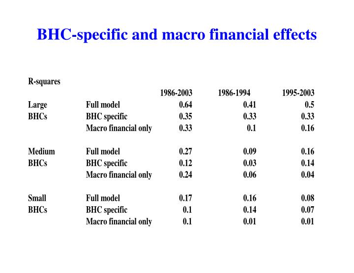 BHC-specific and macro financial effects
