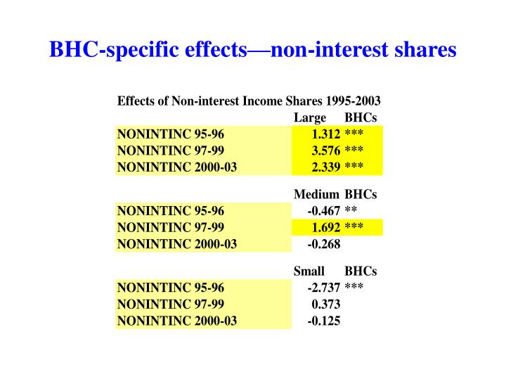BHC-specific effects—non-interest shares