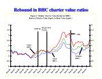 rebound in bhc charter value ratios
