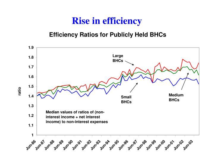 Rise in efficiency