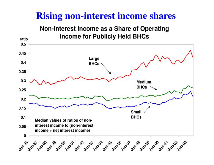 Rising non-interest income shares