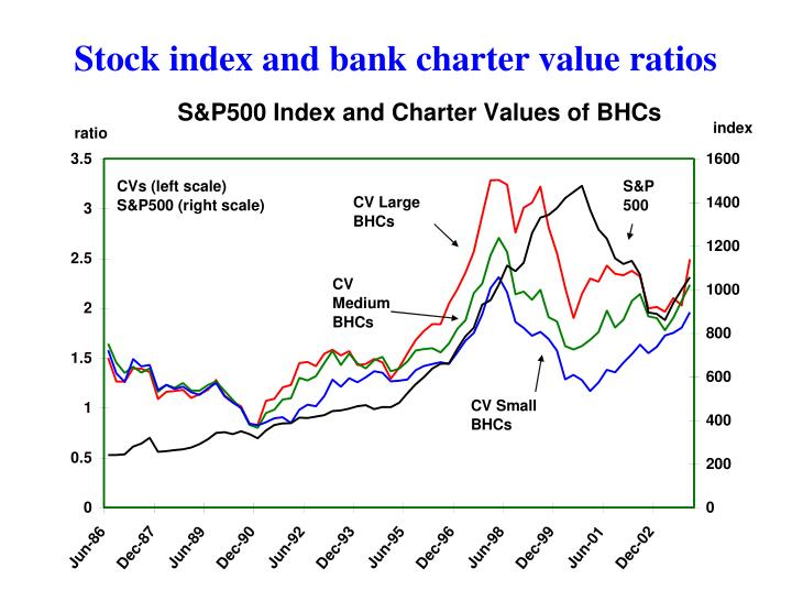 Stock index and bank charter value ratios