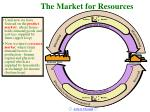 the market for resources