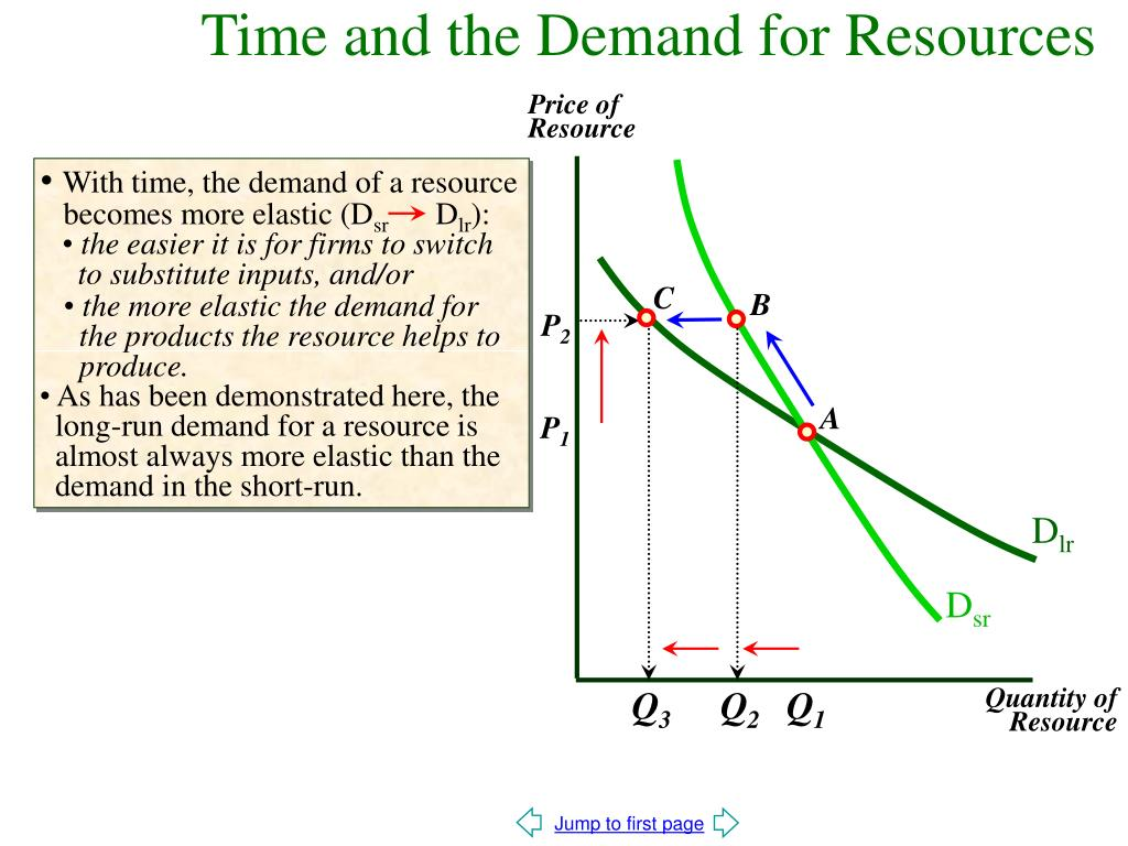 With time, the demand of a resource
