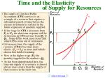 time and the elasticity of supply for resources