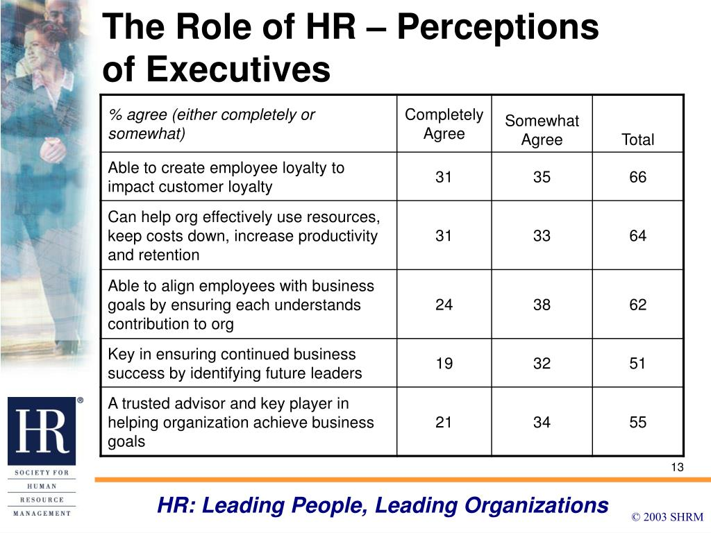 The Role of HR – Perceptions of Executives