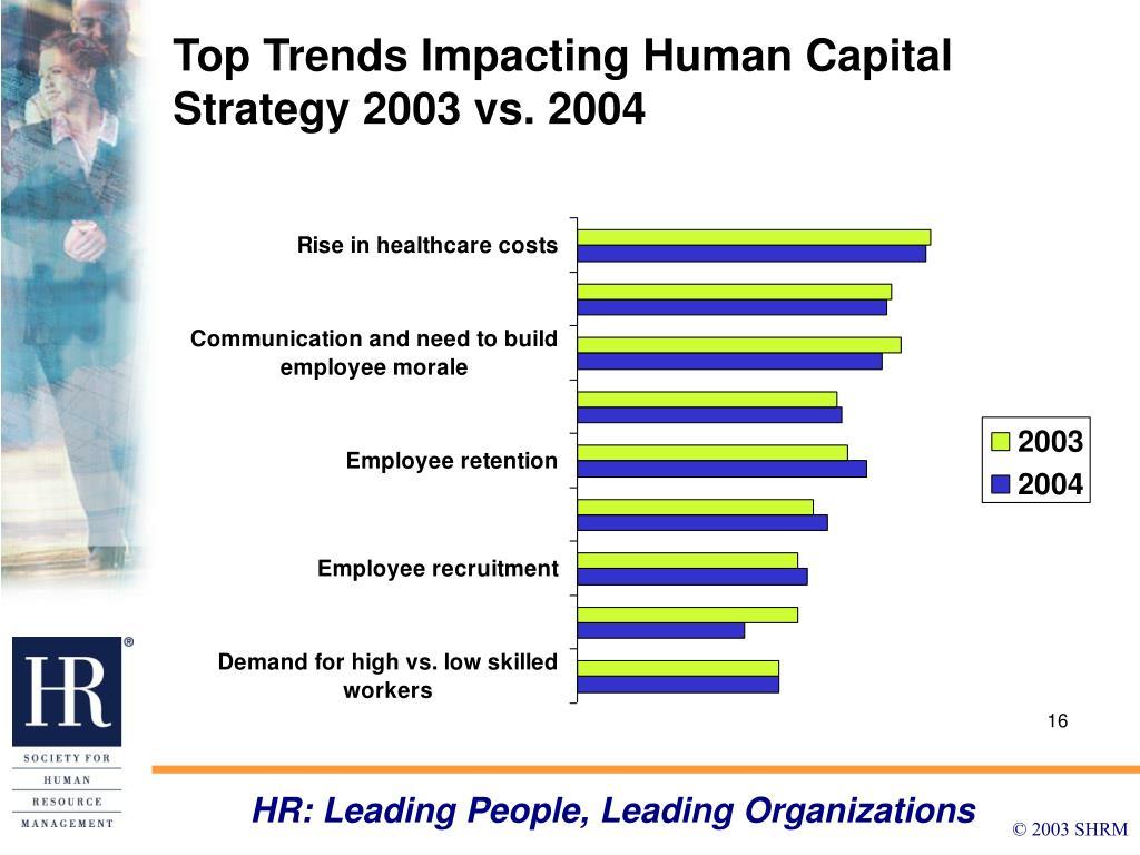 Top Trends Impacting Human Capital Strategy 2003 vs. 2004