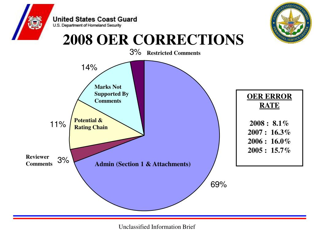 2008 OER CORRECTIONS