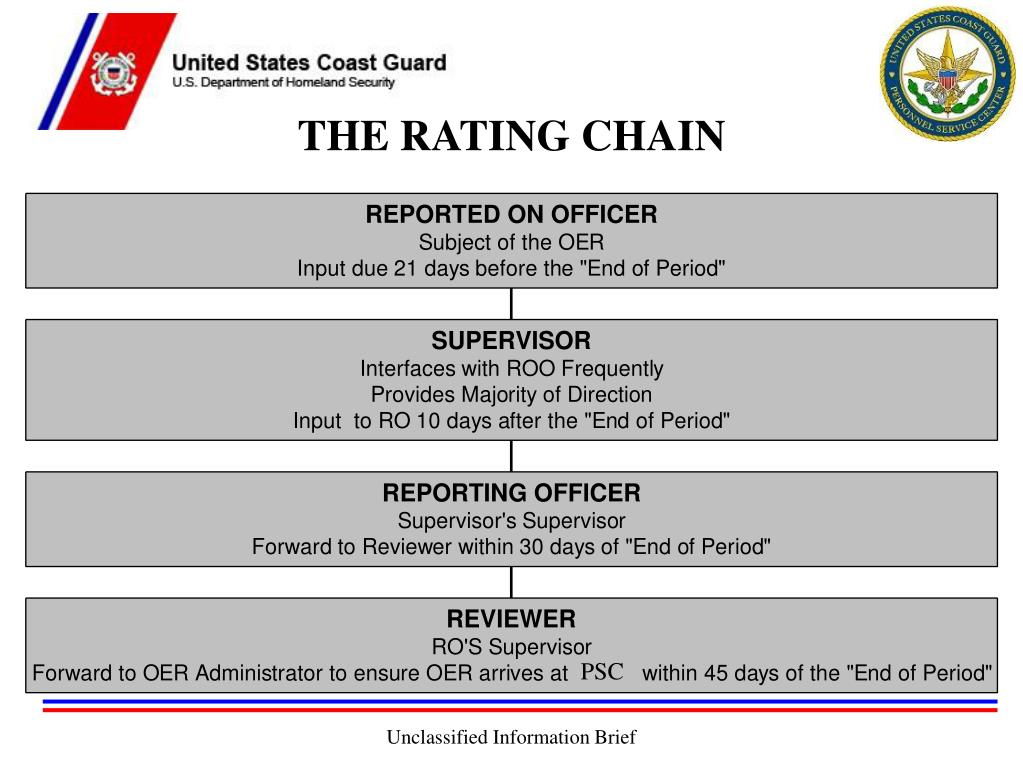 THE RATING CHAIN