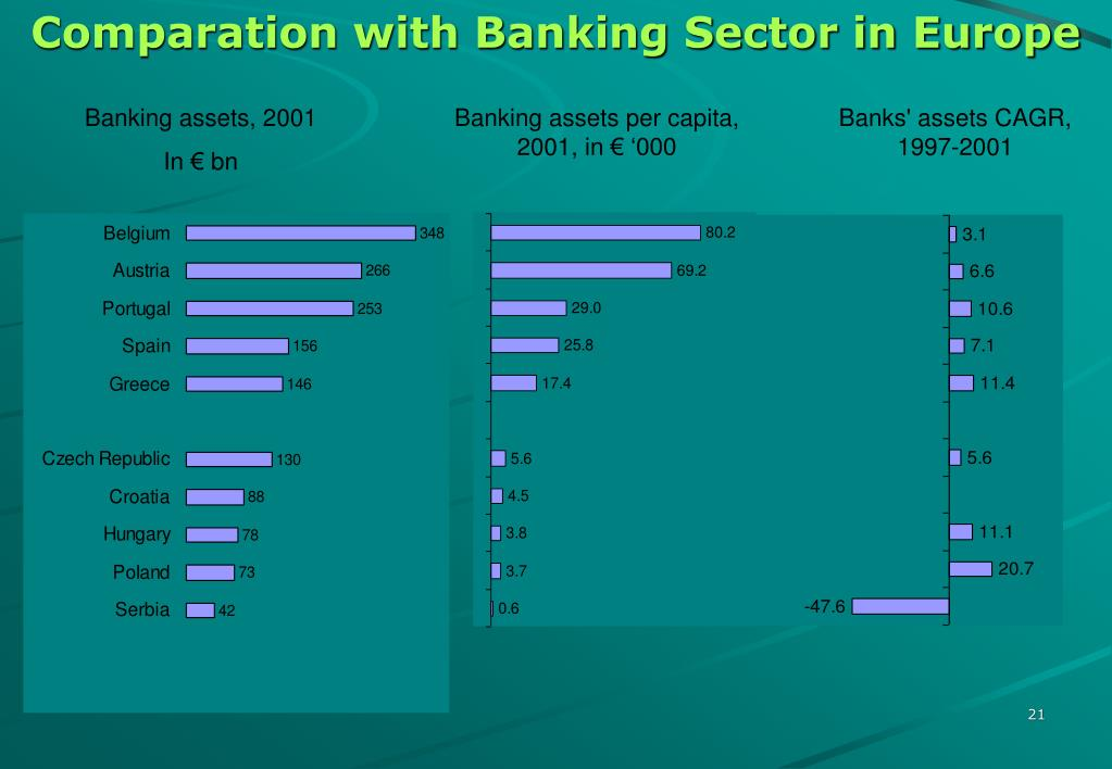 Comparation with Banking Sector in Europe