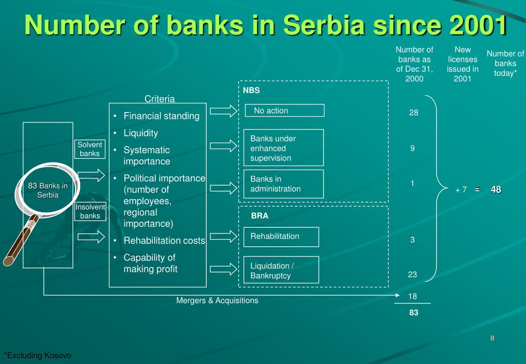 Number of banks in Serbia since 2001