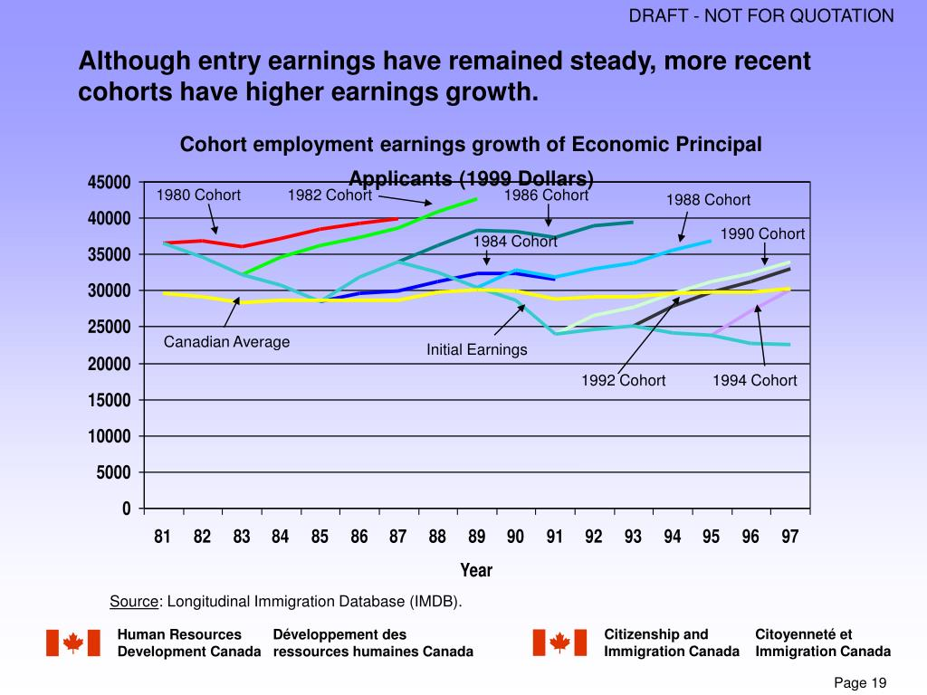 Although entry earnings have remained steady, more recent cohorts have higher earnings growth.