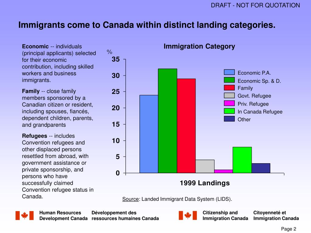 Immigrants come to Canada within distinct landing categories.
