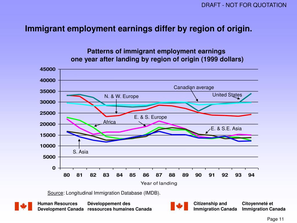 Immigrant employment earnings differ by region of origin.