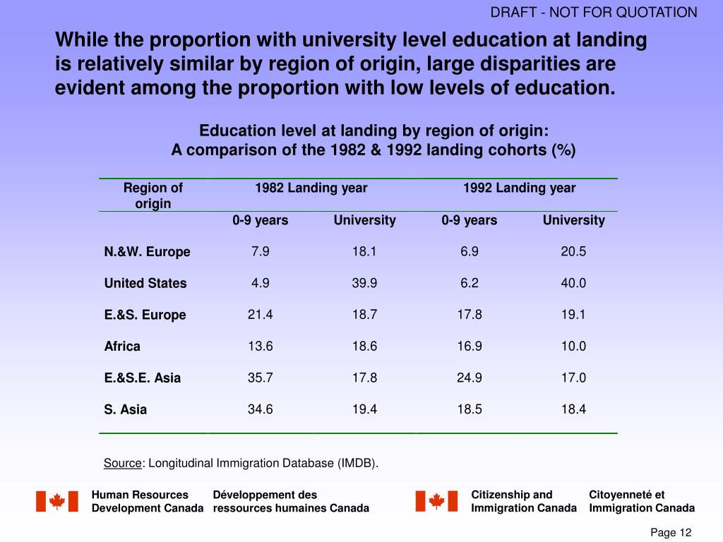 While the proportion with university level education at landing is relatively similar by region of origin, large disparities are evident among the proportion with low levels of education.