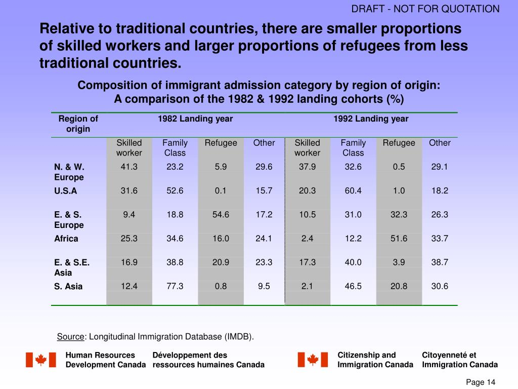 Relative to traditional countries, there are smaller proportions of skilled workers and larger proportions of refugees from less traditional countries.