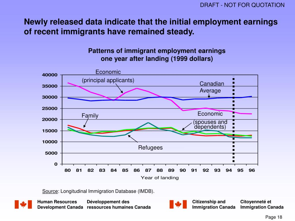 Newly released data indicate that the initial employment earnings of recent immigrants have remained steady.