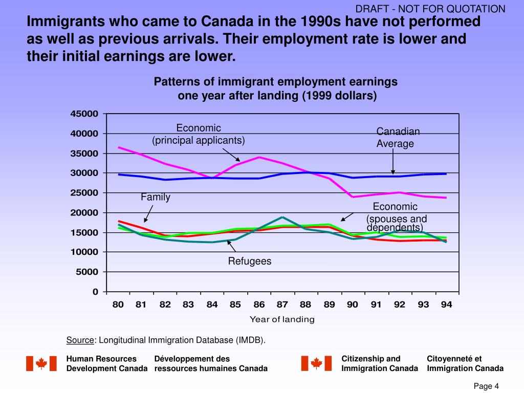 Immigrants who came to Canada in the 1990s have not performed as well as previous arrivals. T