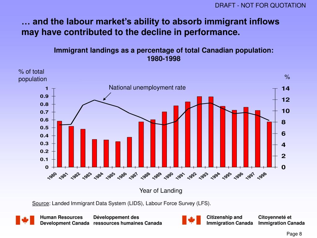 … and the labour market's ability to absorb immigrant inflows may have contributed to the decline in performance.
