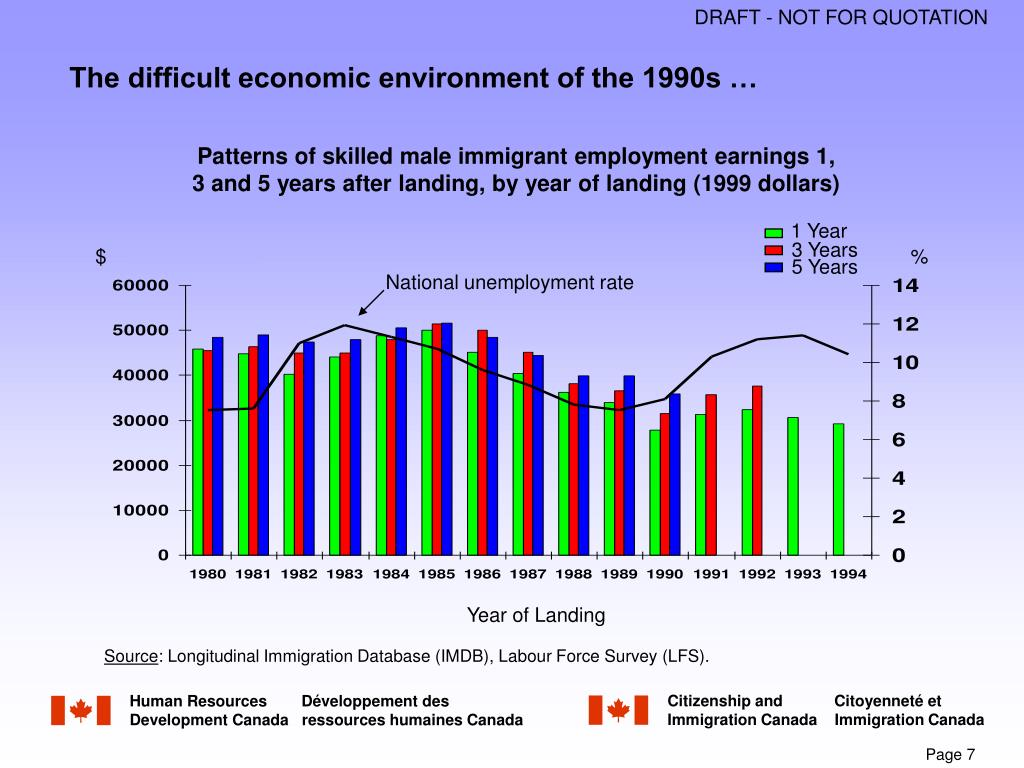 The difficult economic environment of the 1990s …