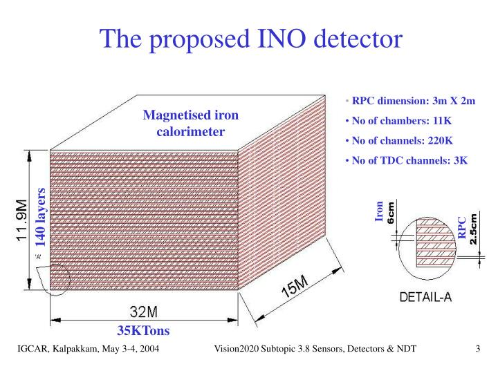 The proposed ino detector