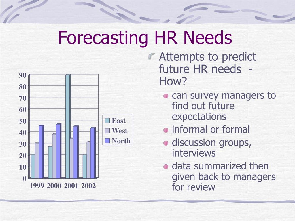 Forecasting HR Needs