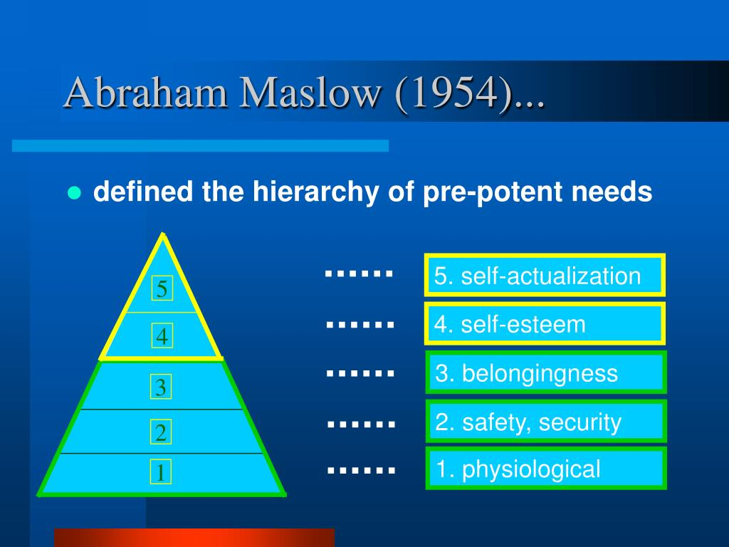 Abraham Maslow (1954)...