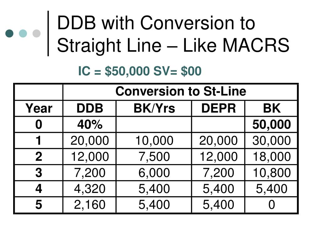 DDB with Conversion to Straight Line – Like MACRS