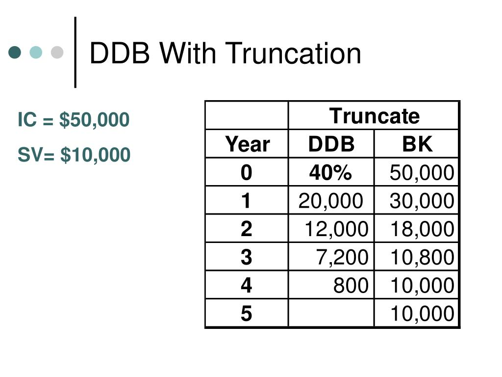DDB With Truncation