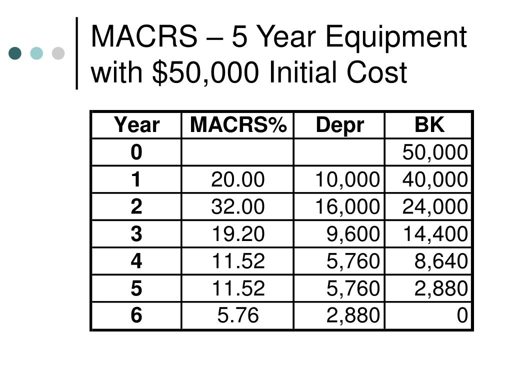 MACRS – 5 Year Equipment with $50,000 Initial Cost