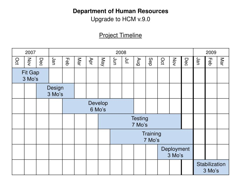 Department of Human Resources