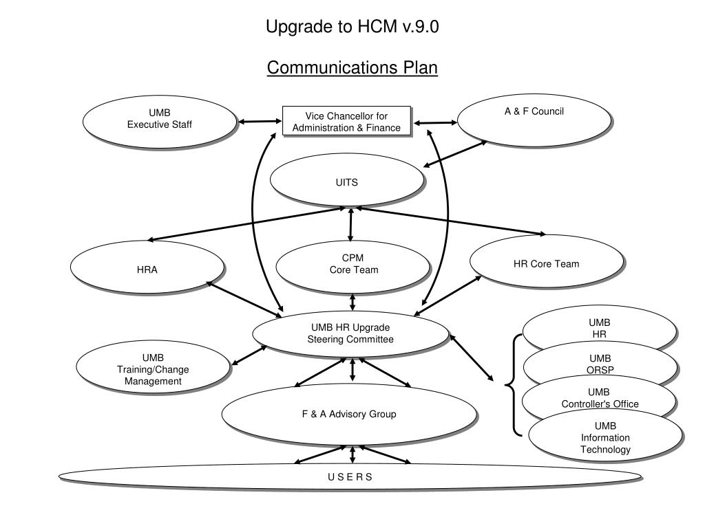 Upgrade to HCM v.9.0