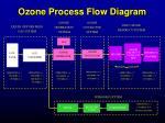 ozone process flow diagram
