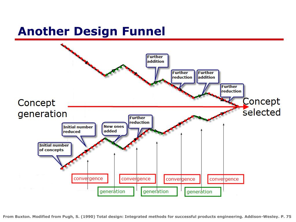 Another Design Funnel