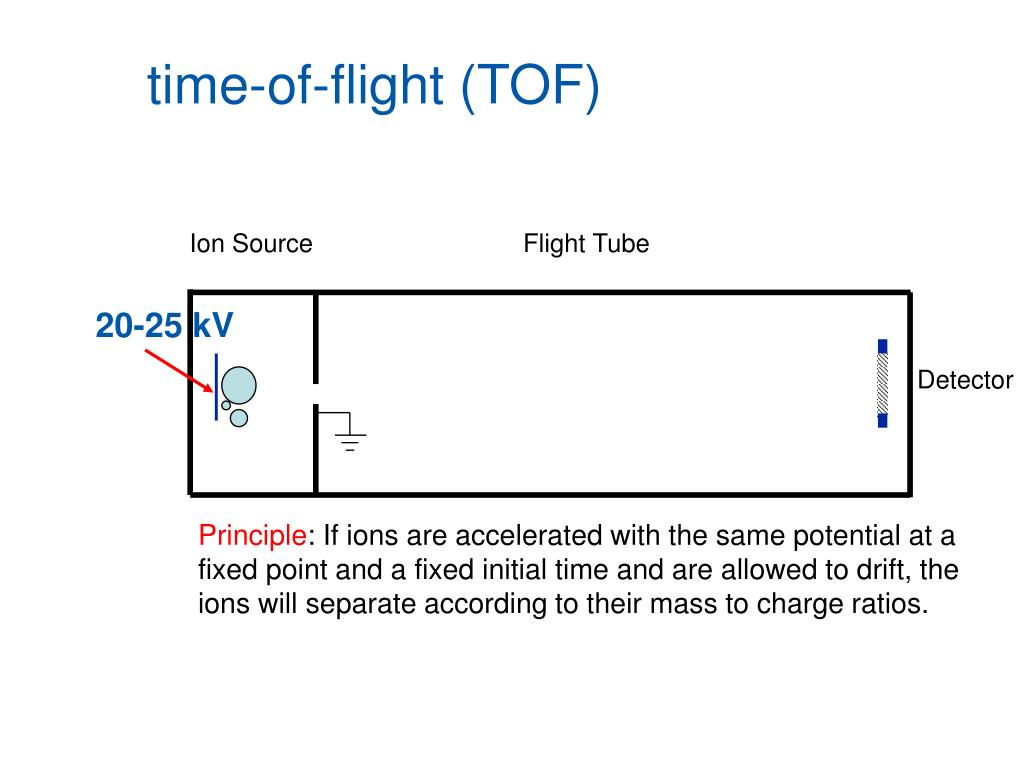 time-of-flight (TOF)