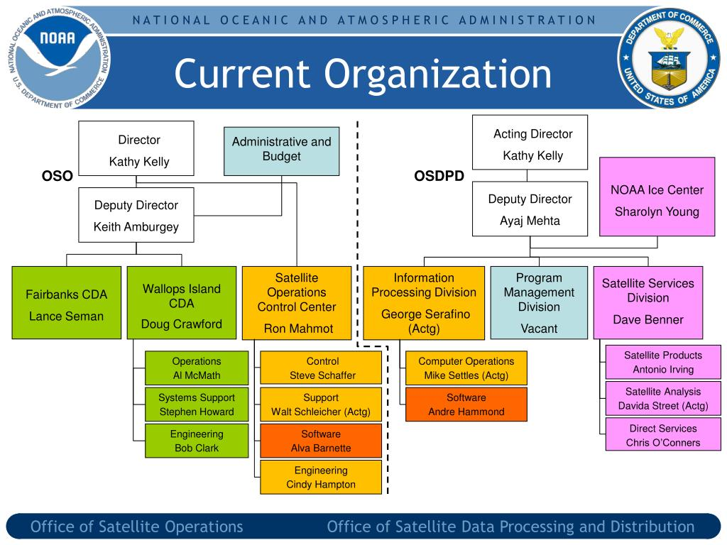 current organization