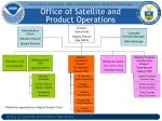 office of satellite and product operations