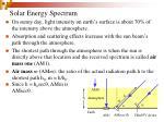 solar energy spectrum6