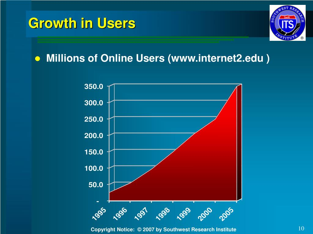 Growth in Users