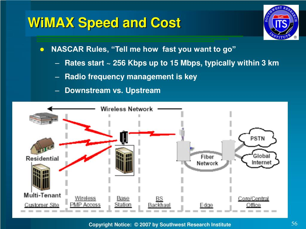 WiMAX Speed and Cost