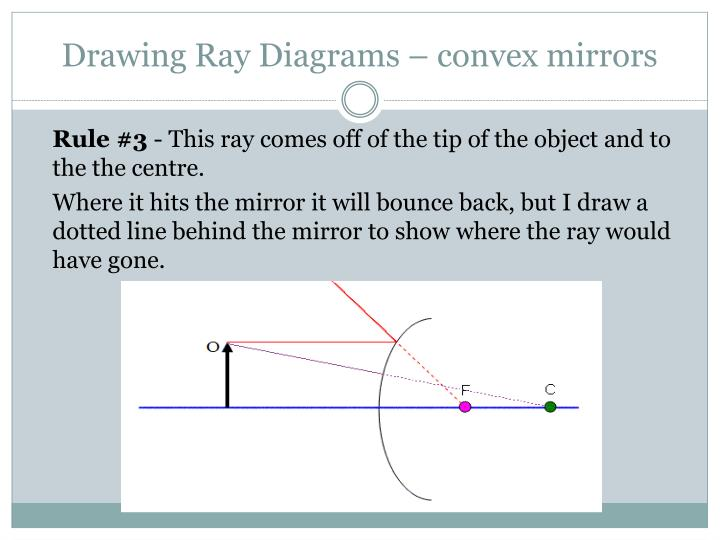Ppt Ray Diagrams In Convex Mirrors Powerpoint Presentation Id636614