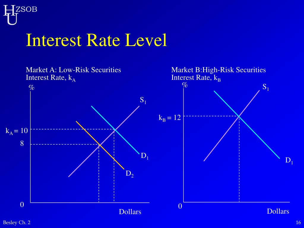 Interest Rate Level