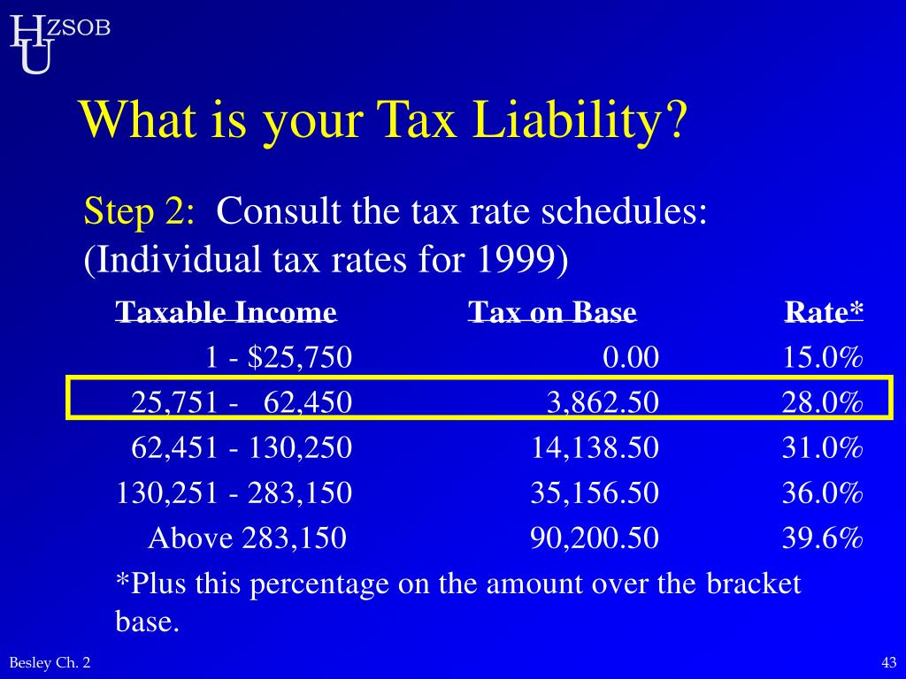 What is your Tax Liability?