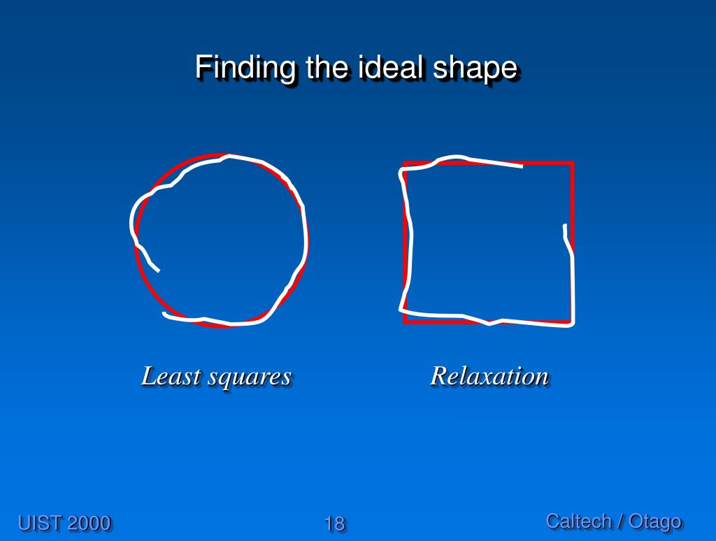 Finding the ideal shape