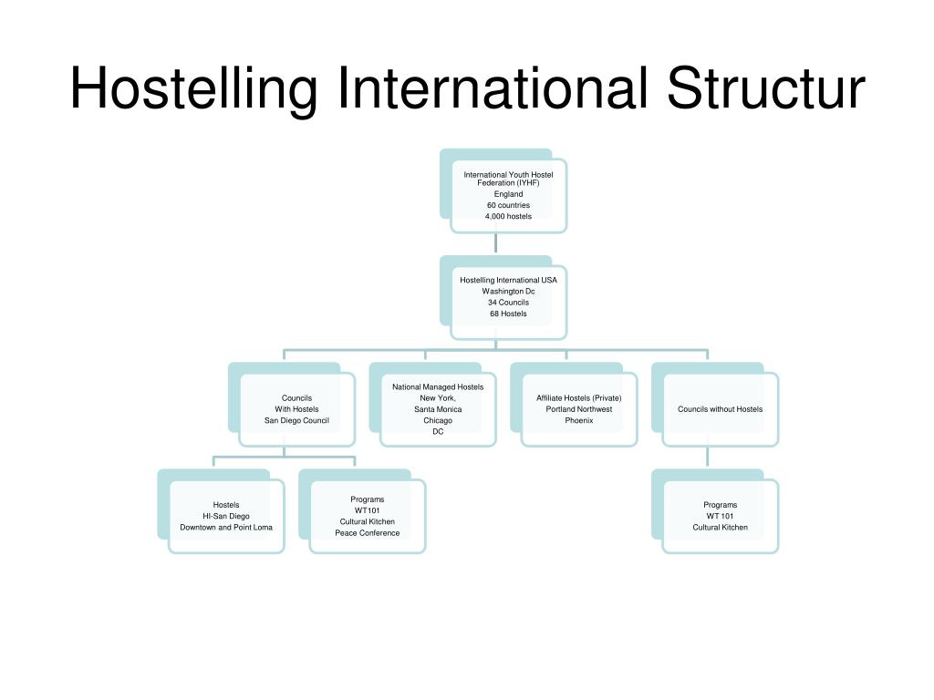 Hostelling International Structur