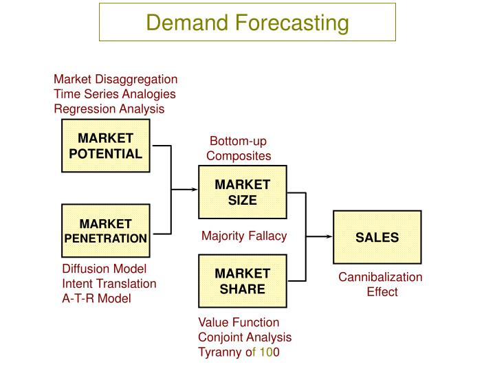 a survey report on demand forecasting Demand shaping refers to conscious activities that influence customer demand toward more profitable categories or specific products 3 measure forecast accuracy at the item, location and customer level.